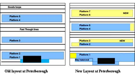 Map of the old layout at Peterborough on the left and the the New layout  on the right.     Yellow for new Platforms